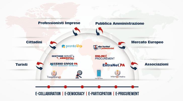 digitalpa-community